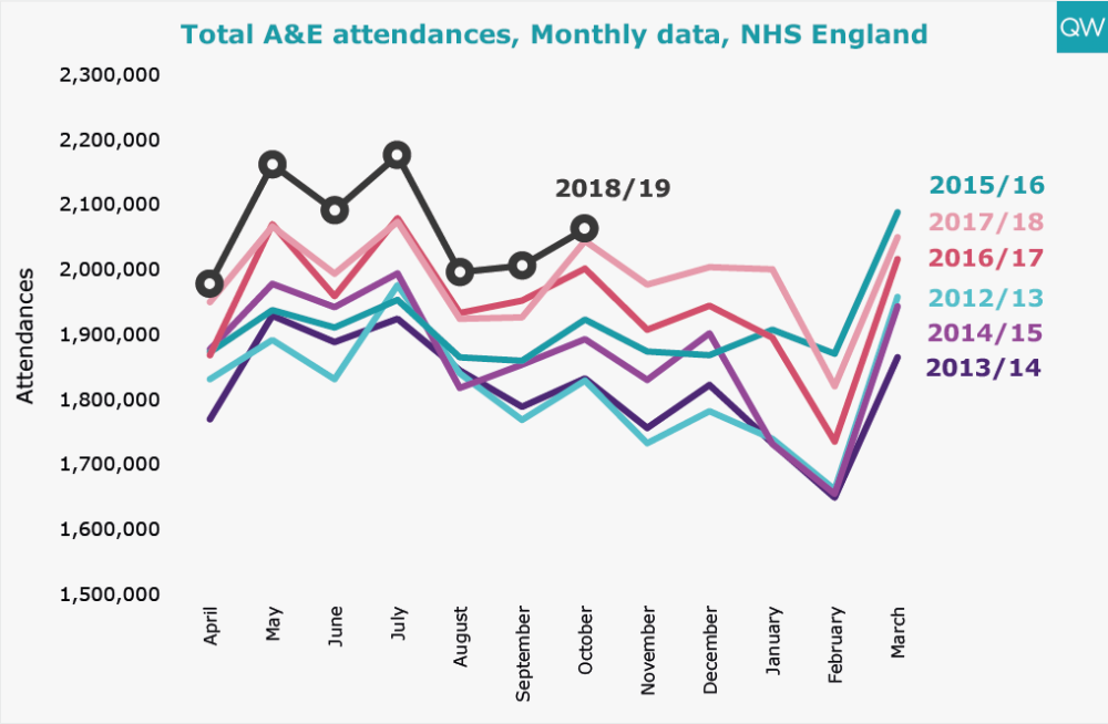 Total A&E attendances, Monthly data, NHS England