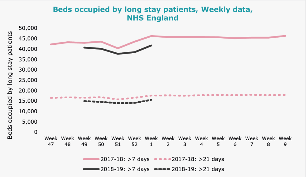 Beds occupied by long stay patients, Weekly data, NHS England