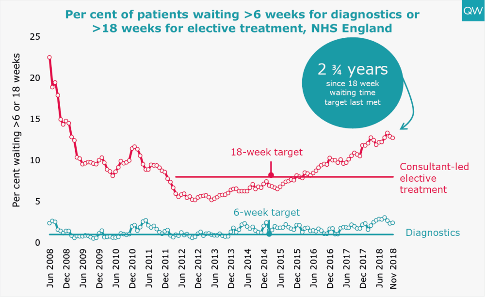 Per cent of patients waiting >6 weeks for diagnostics or >18 weeks for elective treatment, NHS England