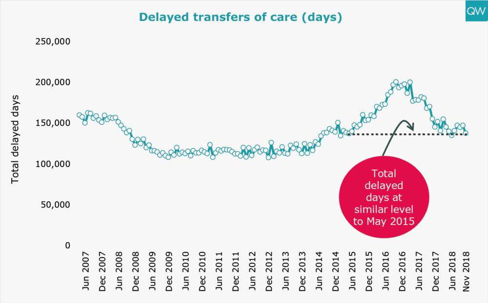 Delayed transfers of care (days)