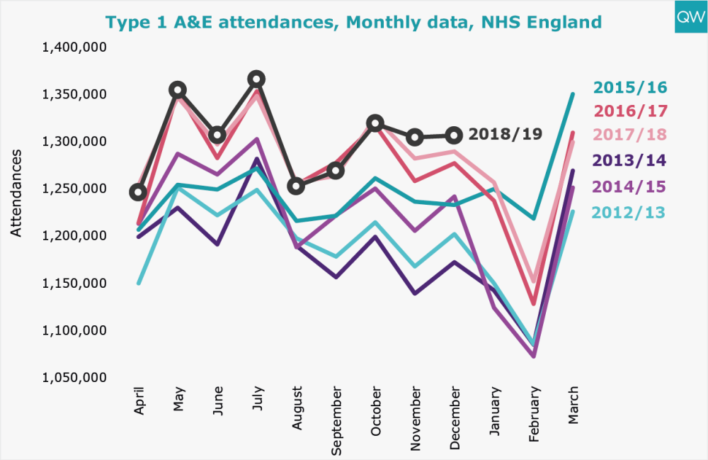 Type 1 A&E attendances, Monthly data, NHS England