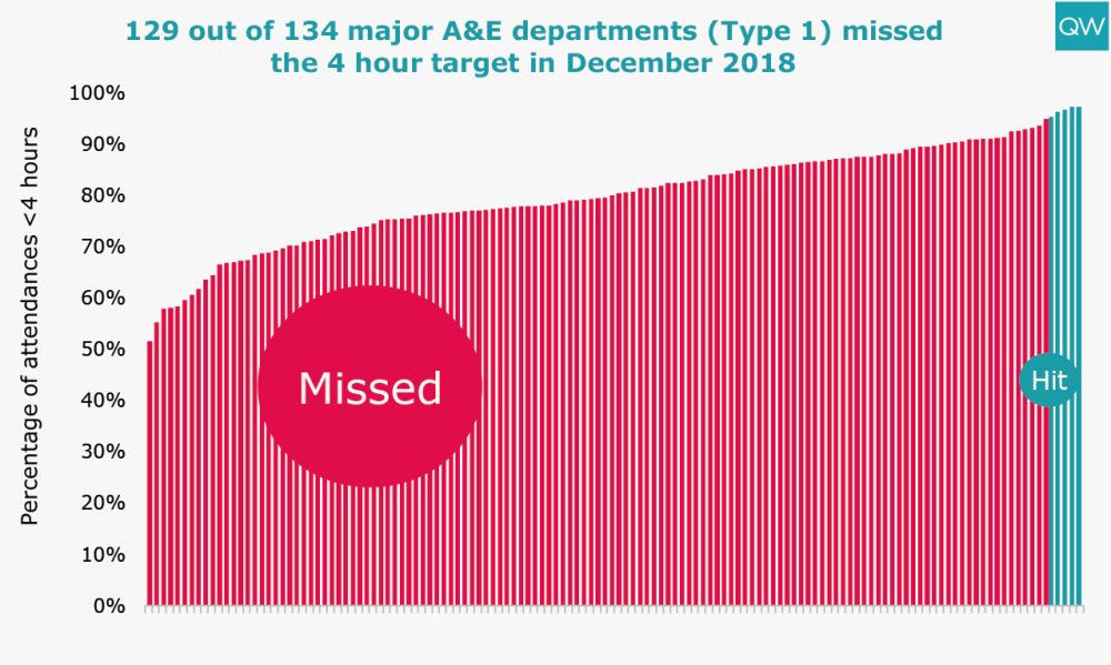 129 out of 134 major A&E departments (Type 1) missed the 4 hour target in December 2018