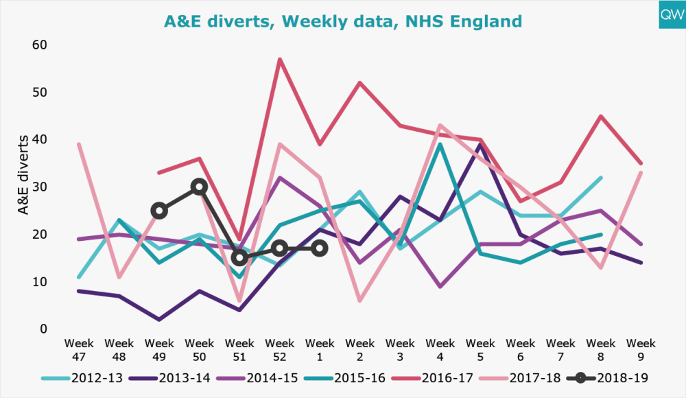 A&E diverts, Weekly data, NHS England
