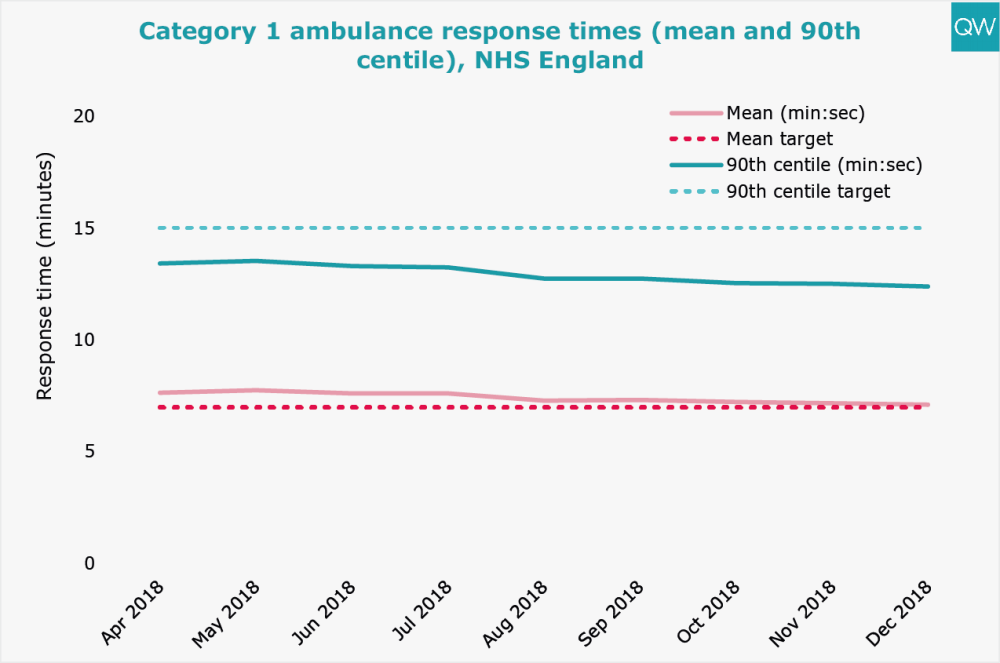 Category 1 ambulance response times (mean and 90th centile), NHS England