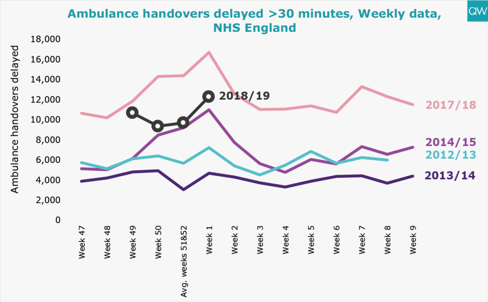 Ambulance handovers delayed >30 minutes, Weekly data, NHS England
