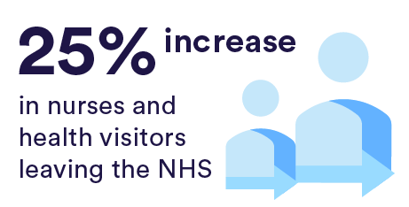 Nine Out Of 10 Largest Hospital Trusts Short Of Nurses >> The Nhs Workforce In Numbers The Nuffield Trust