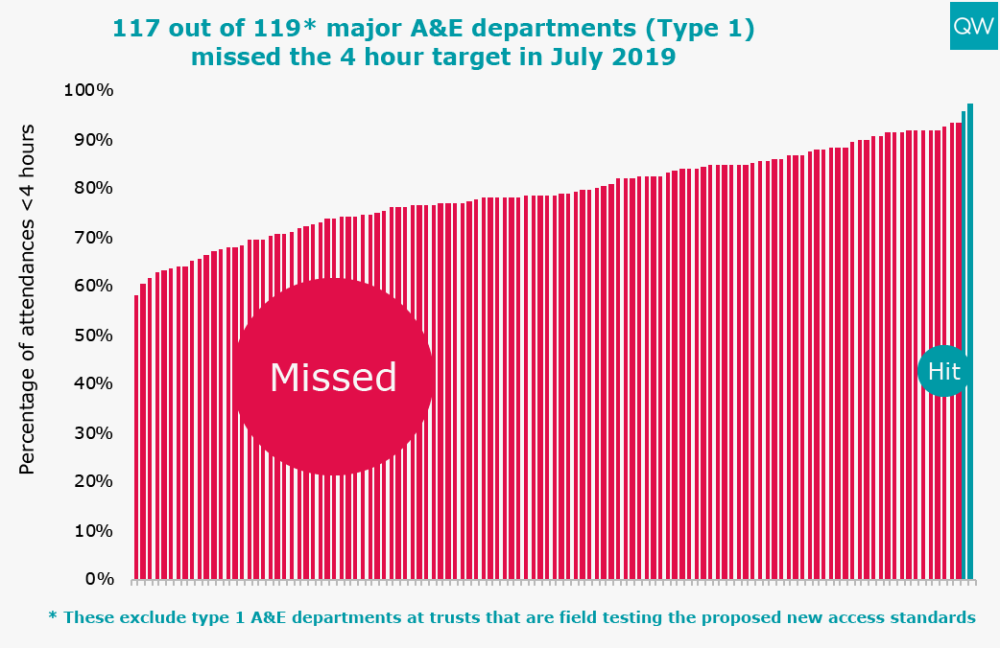 116 out of 119* major A&E departments (Type 1) missed the 4 hour target in June 2019