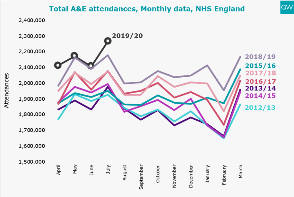Per cent spending >4 hours in A&E, Monthly data,NHS England