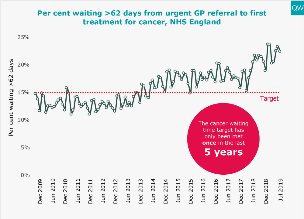 Per cent waiting >62 days from urgent GP referral to first treatment for cancer, NHS England