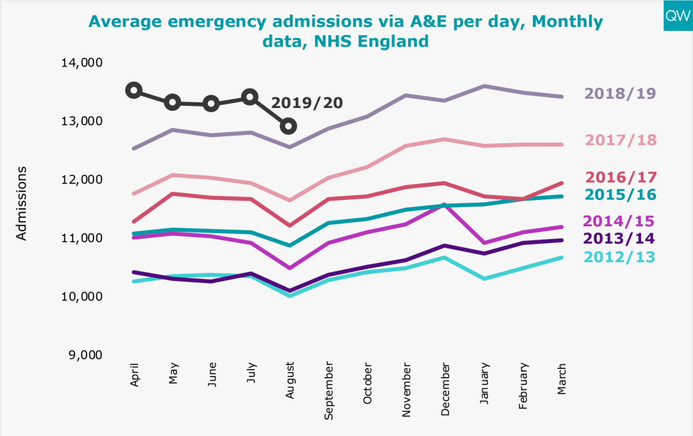 Average emergency admissions via A&E per day, Monthly data, NHS England