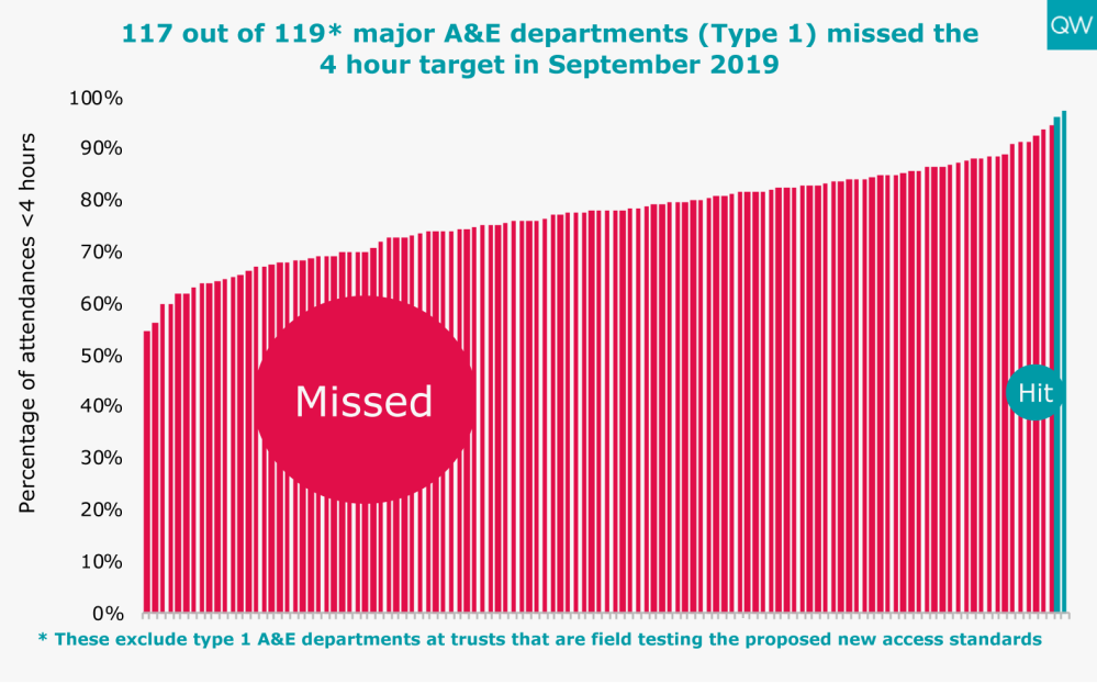 117 out of 119* major A&E departments (Type 1) missed the 4 hour target in June 2019