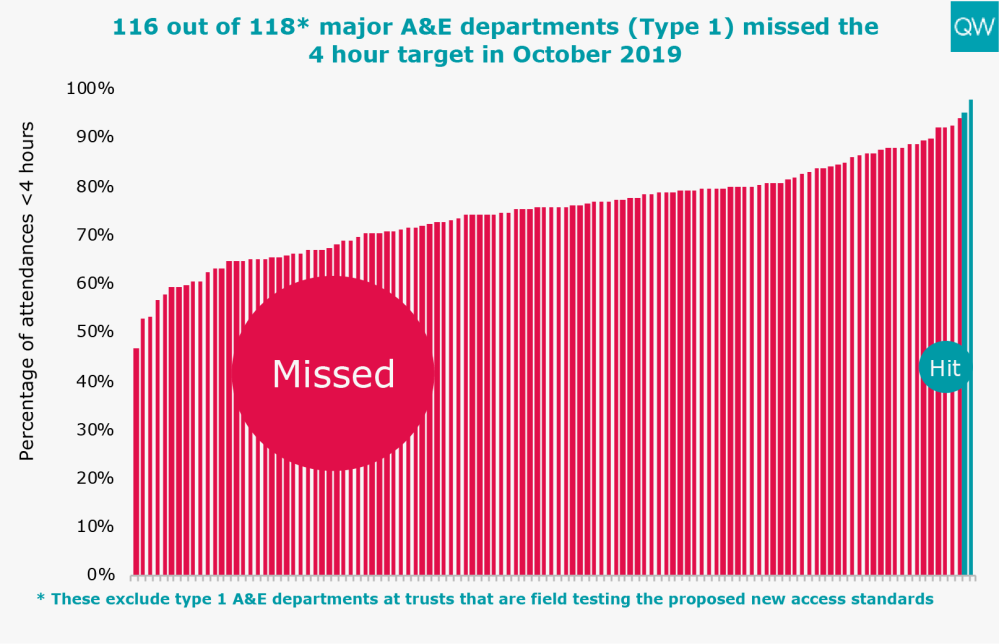 116 out of 118* major A&E departments (Type 1) missed the 4 hour target in October 2019
