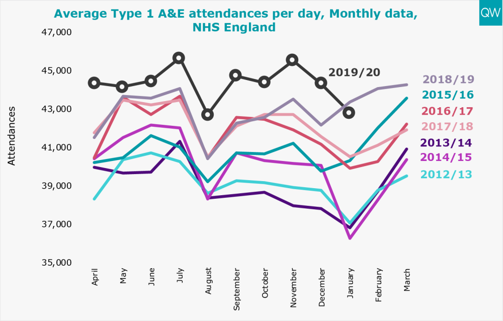 Average Type 1 A&E attendances per day, Monthly data, NHS England