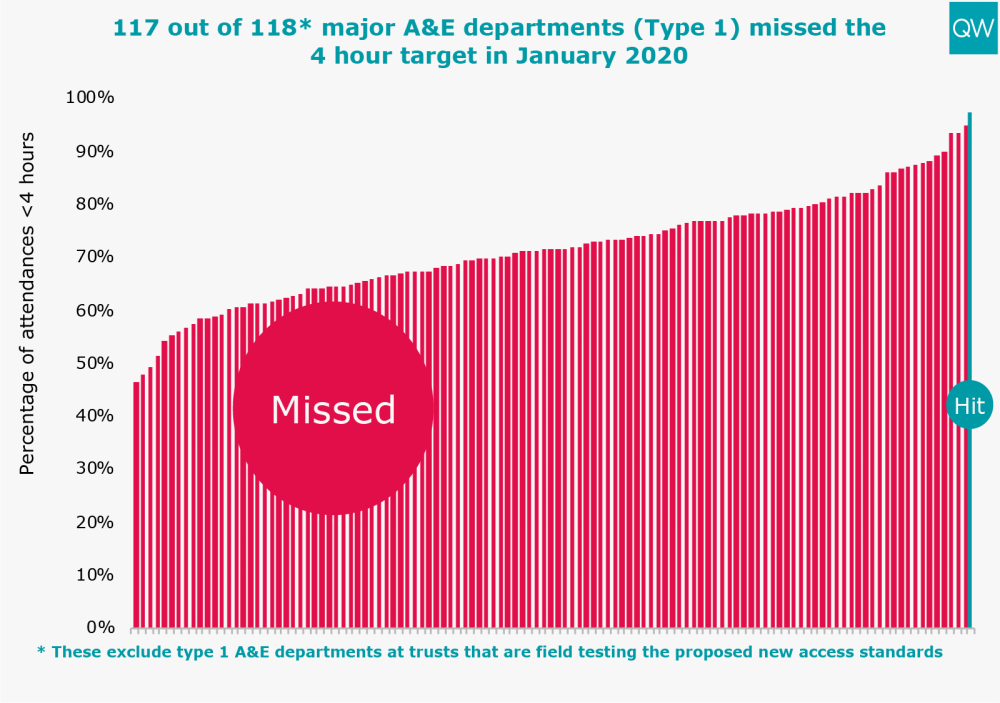 All 118* major A&E departments (Type 1) missed the 4 hour target in October 2019
