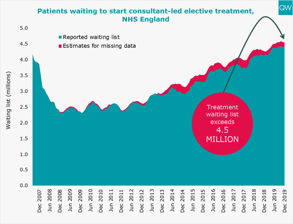 Patients waiting to start consultant-led elective treatment, NHS England