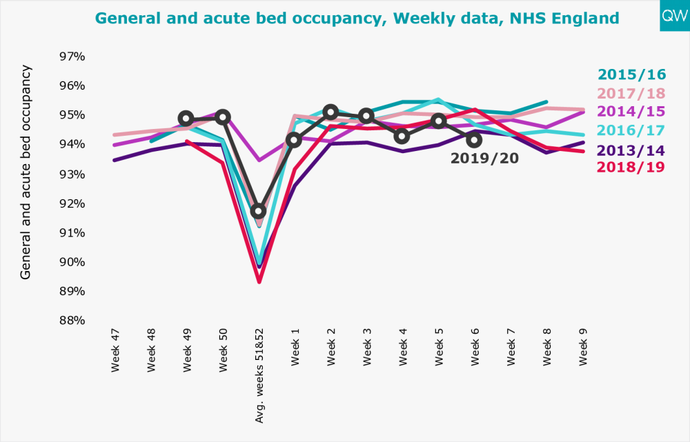 General and acute bed occupancy, Weekly data, NHS England