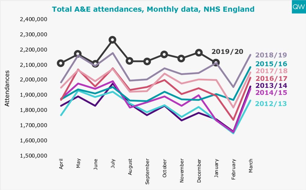 Total A&E attendances, Mothly Data, NHS England
