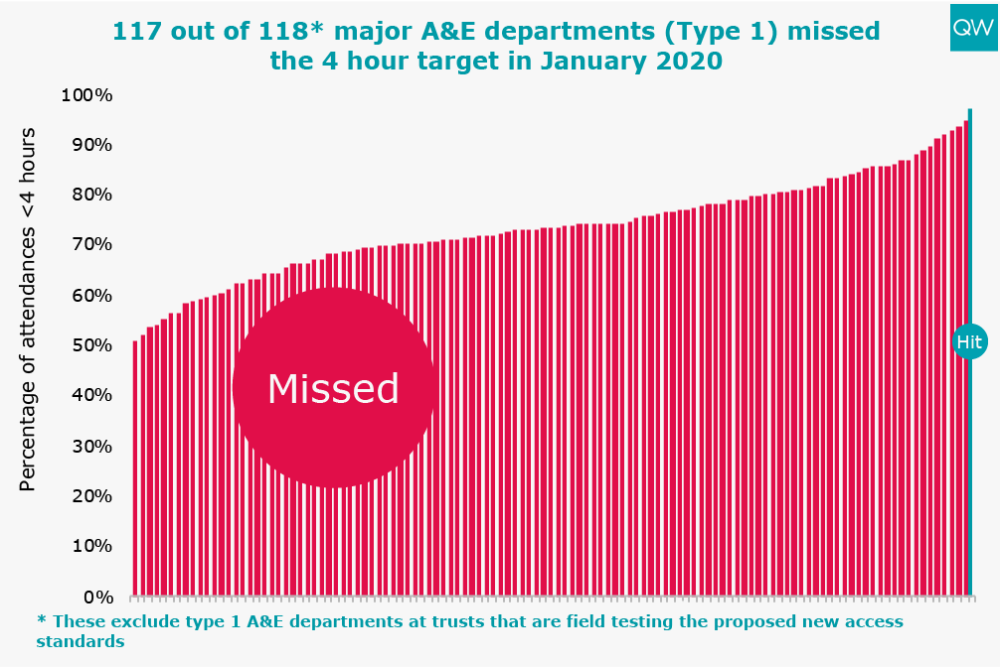 117 of 118* major A&E departments (Type 1) missed the 4 hour target in October 2019