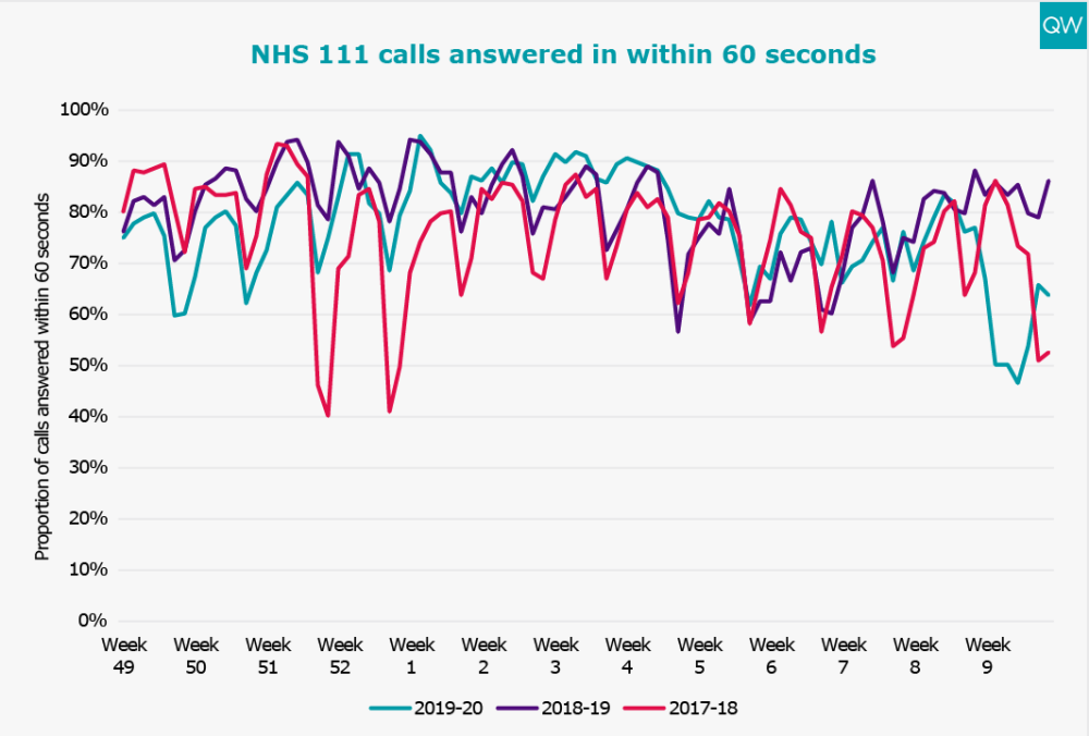 NHS 111 calls answered in 60 seconds