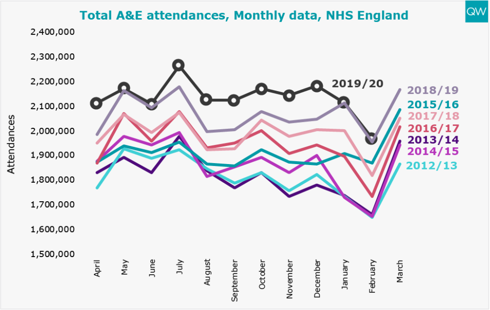 Per cent spending >4hoiurs in A&E, Monthly Data, NHS England