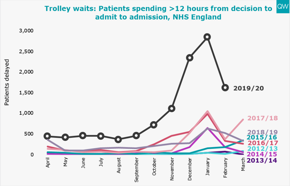 Trolley waits: Patients spending >12 hours from decision to admit to admission, NHS England