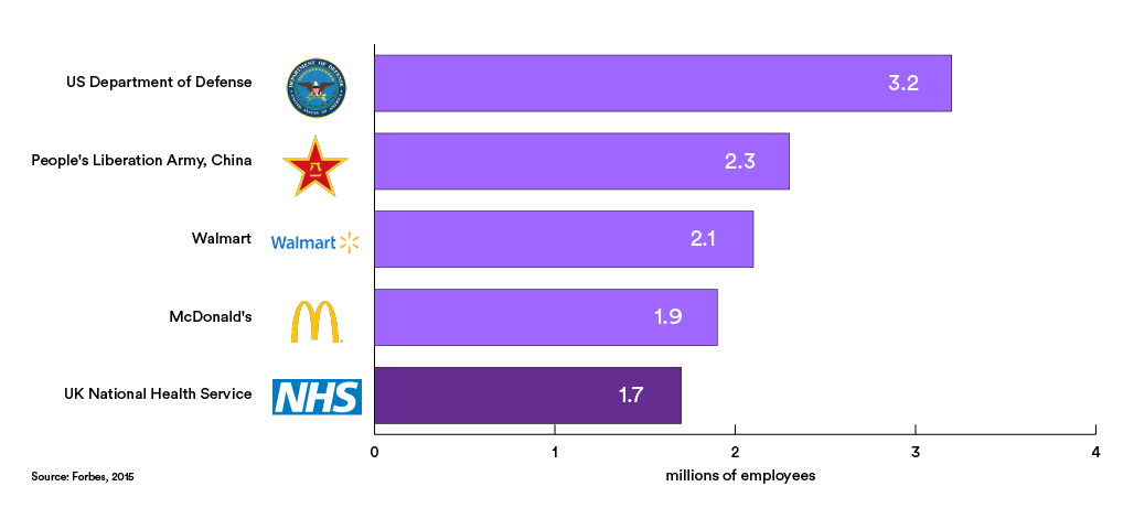 The Nhs Workforce In Numbers The Nuffield Trust